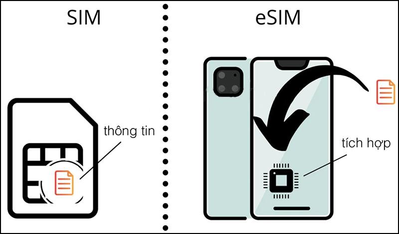 Khái niệm về eSIM